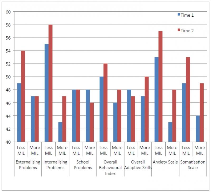 Teacher Ratings for BASC Composites